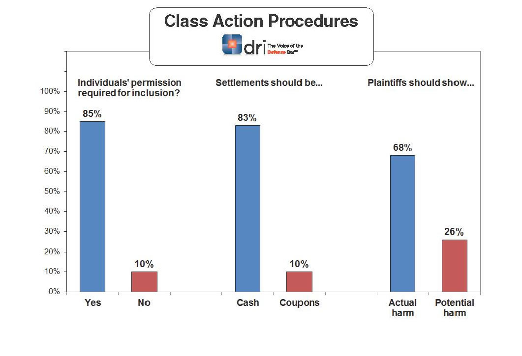 ClassActionProcedures2