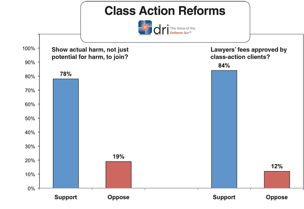 ClassActionReforms2014